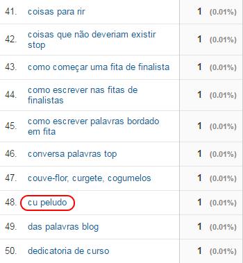 Pesquisas Google - Maria das Palavras (cu peludo)