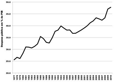 evolução despesa publica.png