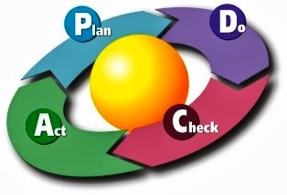 PDCA Plan Do Chech Act Cycle