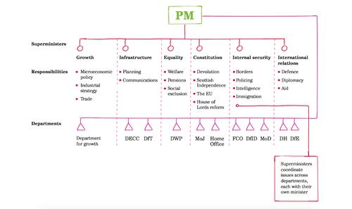 Mulgan&Westlake Government Matrix.png