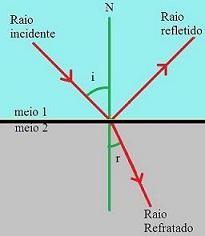 2-reflexão e refração.jpg