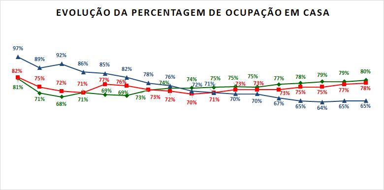 Percentagem ocupação em casa.png