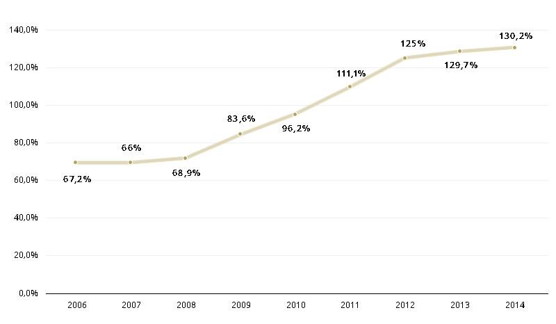 evolução divida 2006-2014