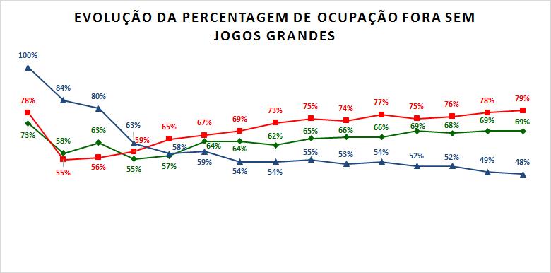 Percentagem ocupação fora sem grandes.png