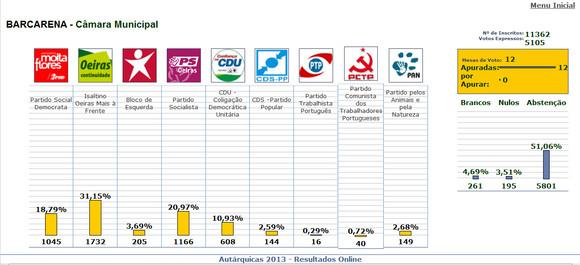 Autarq_2013_resultados_Barcarena.JPG