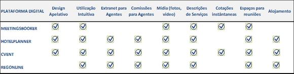Tabela com caracteristicas de sites de reservas de
