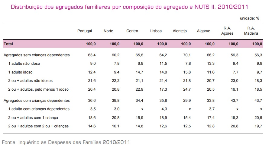 Distribuição dos agregados familiares por compos